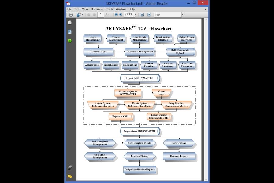 Configuration Management System 3keysafe